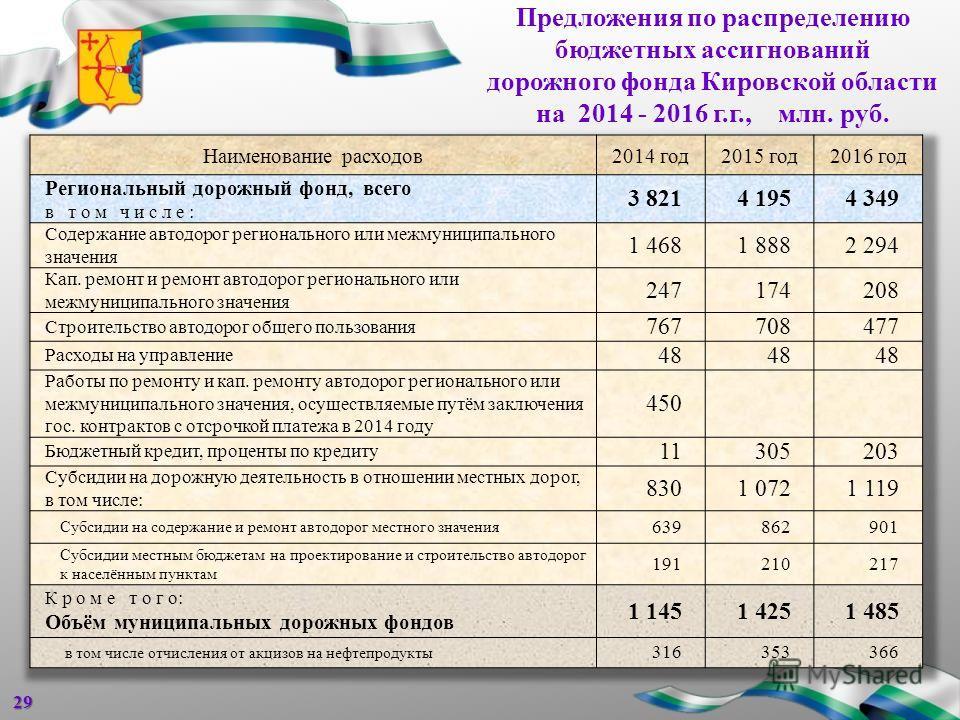 Предложения по распределению бюджетных ассигнований дорожного фонда Кировской области на 2014 - 2016 г.г., млн. руб.29