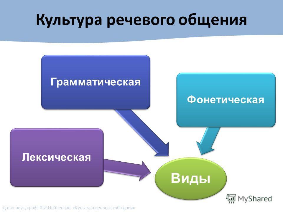 Д.соц.наук, проф. Л.И.Найденова. «Культура делового общения» Культура речевого общения