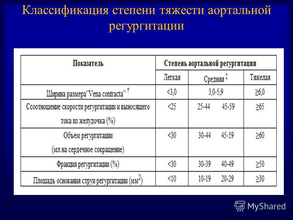 Классификация степени тяжести аортальной регургитации