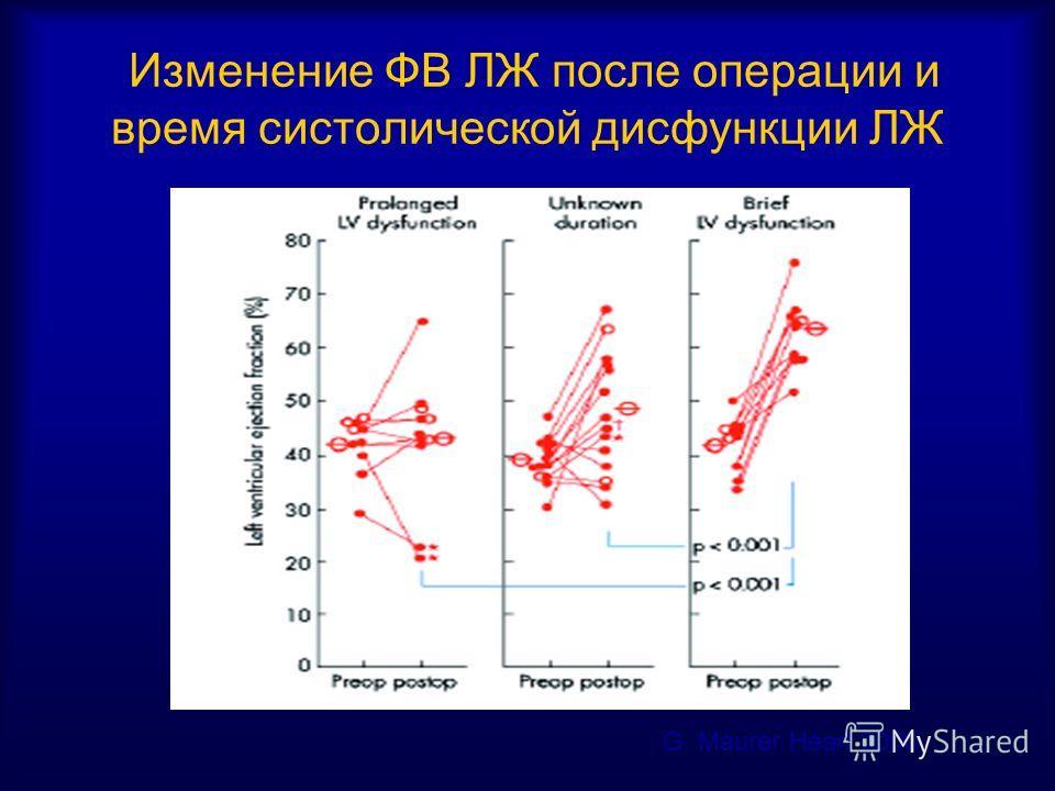 Изменение ФВ ЛЖ после операции и время систолической дисфункции ЛЖ G. Maurer Heart 2006