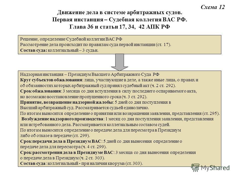Верховный Суд РФ Пленум
