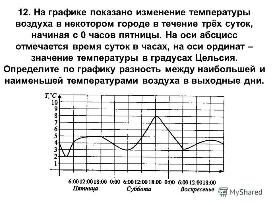12. На графике показано изменение температуры воздуха в некотором городе в течение трёх суток, начиная с 0 часов пятницы. На оси абсцисс отмечается время суток в часах, на оси ординат – значение температуры в градусах Цельсия. Определите по графику р