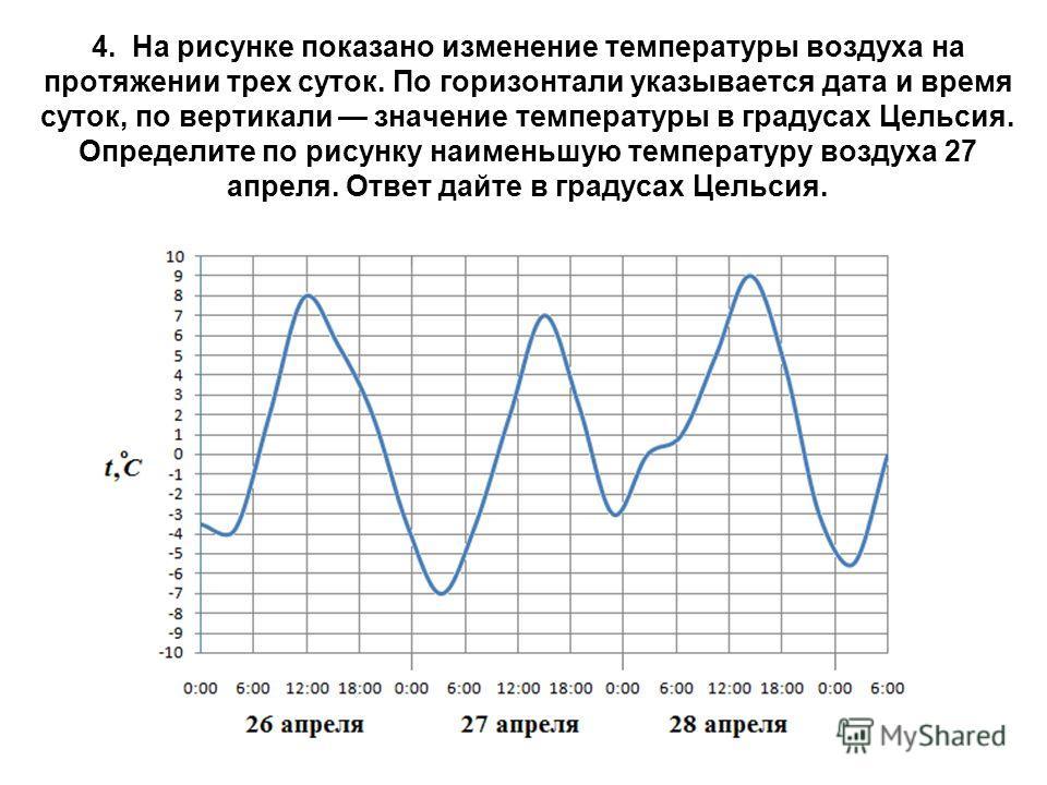 4. На рисунке показано изменение температуры воздуха на протяжении трех суток. По горизонтали указывается дата и время суток, по вертикали значение температуры в градусах Цельсия. Определите по рисунку наименьшую температуру воздуха 27 апреля. Ответ
