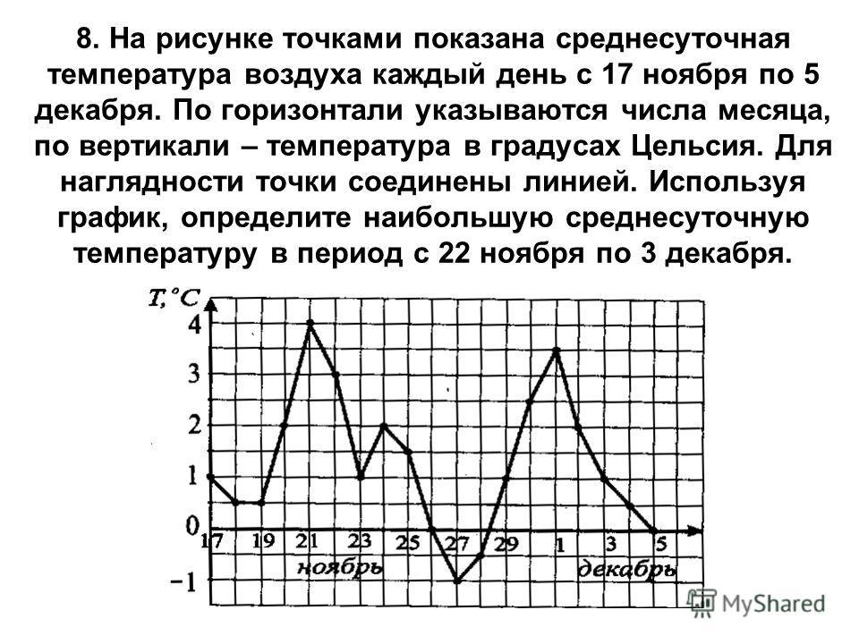 8. На рисунке точками показана среднесуточная температура воздуха каждый день с 17 ноября по 5 декабря. По горизонтали указываются числа месяца, по вертикали – температура в градусах Цельсия. Для наглядности точки соединены линией. Используя график,