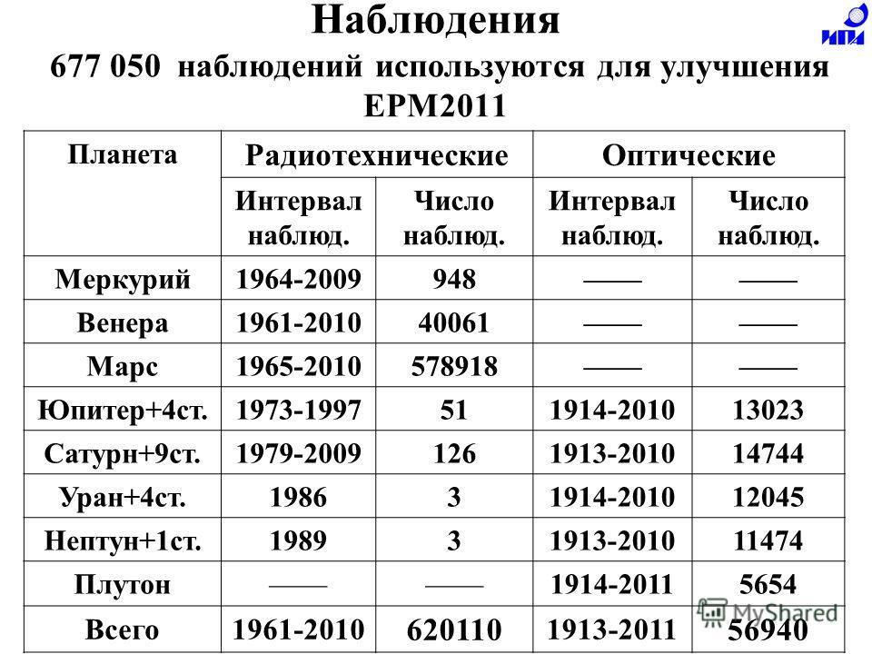Наблюдения 677 050 наблюдений используются для улучшения EPM2011 Планета Радиотехнические Оптические Интервал наблюд. Число наблюд. Интервал наблюд. Число наблюд. Меркурий 1964-2009948 Венера 1961-201040061 Марс 1965-2010578918 Юпитер+4 ст.1973-19975