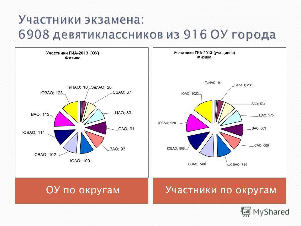 ОУ по округам Участники по округам