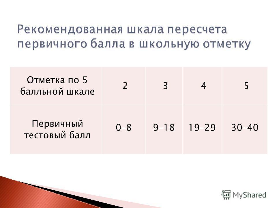 Отметка по 5 балльной шкале 2345 Первичный тестовый балл 0–89–1819–2930–40