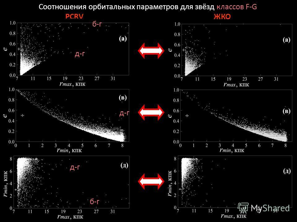 Соотношения орбитальных параметров для звёзд классов F-G PCRVЖКО б-г д-г