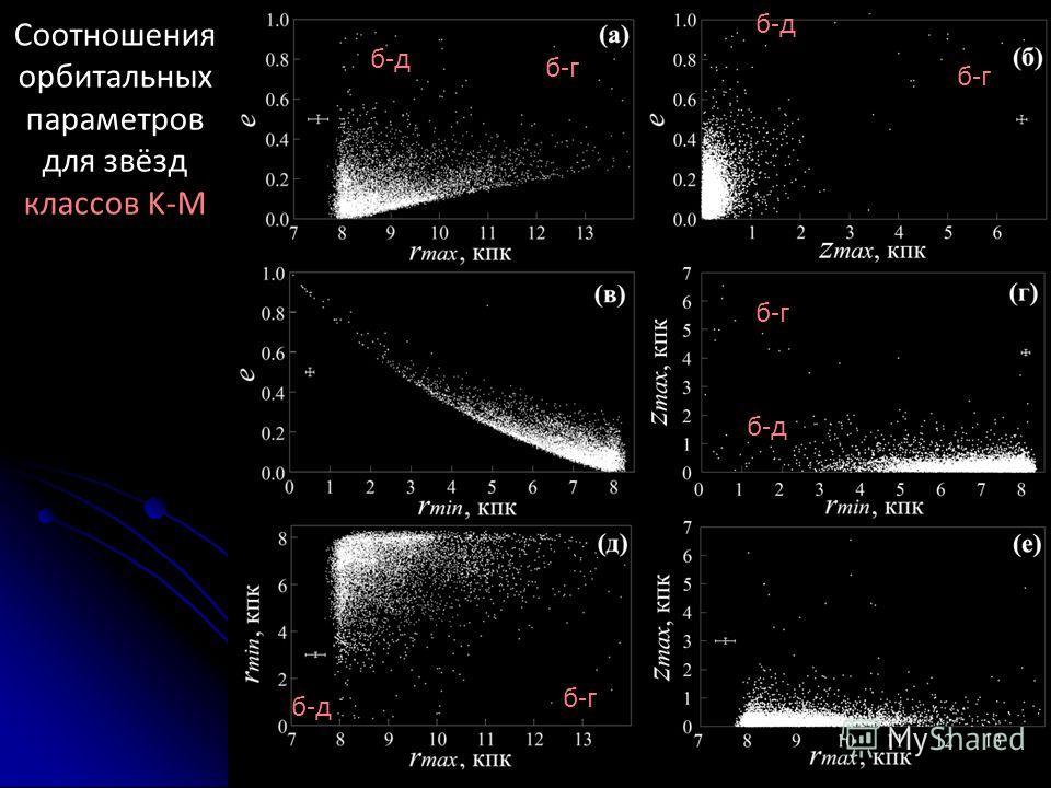 Соотношения орбитальных параметров для звёзд классов K-M б-г б-д б-г б-д б-г б-д
