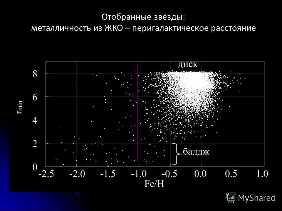 Отобранные звёзды: металличность из ЖКО – пери галактическое расстояние
