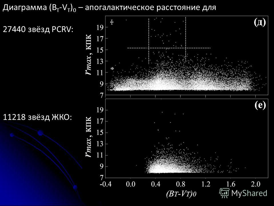 Диаграмма (B T -V T ) 0 – апогалактическое расстояние для 27440 звёзд PCRV: 11218 звёзд ЖКО: