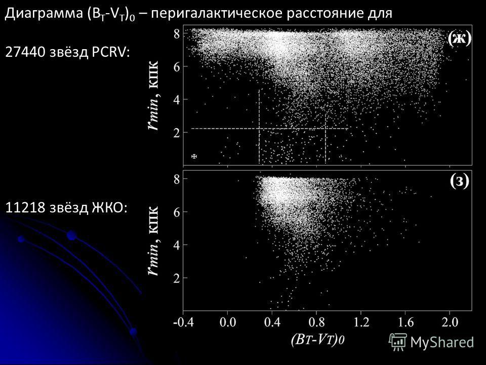 Диаграмма (B T -V T ) 0 – пери галактическое расстояние для 27440 звёзд PCRV: 11218 звёзд ЖКО: