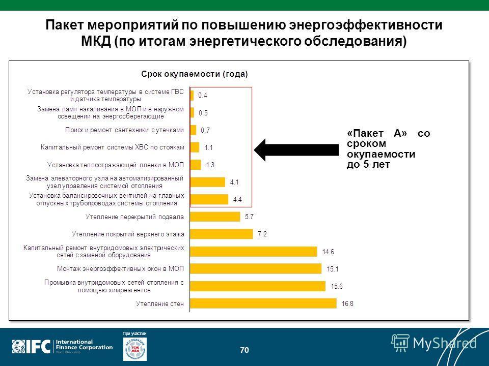 При участии 70 Пакет мероприятий по повышению энергоэффективности МКД (по итогам энергетического обследования) «Пакет А» со сроком окупаемости до 5 лет
