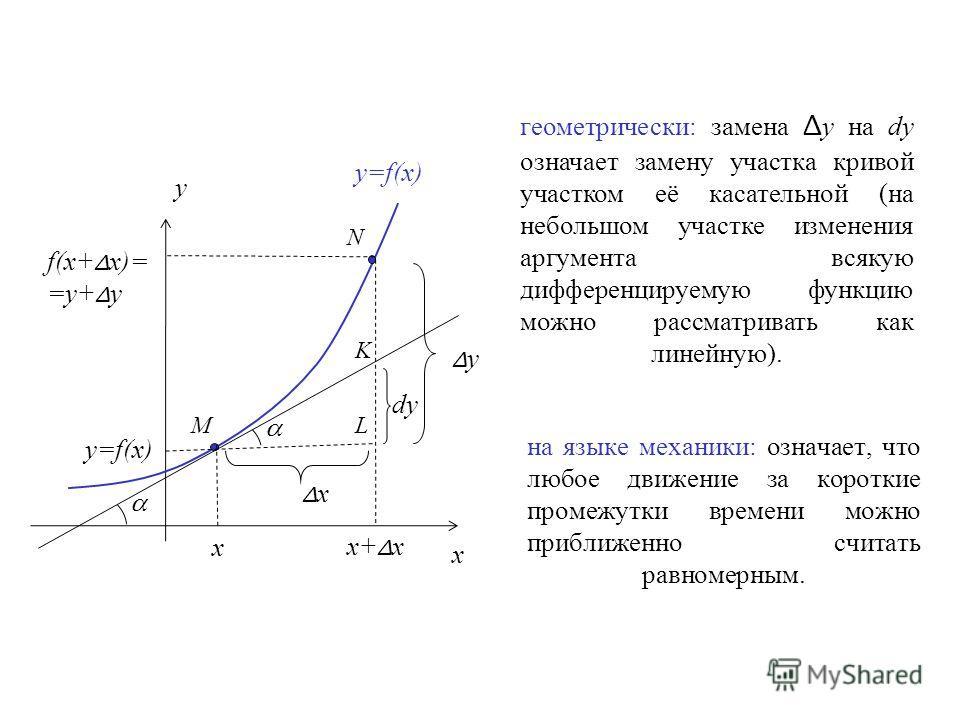 y y=f(x) M ΔyΔy ΔxΔx x+ Δ x x x N f(x+ Δ x)= =y+ Δ y y=f(x) L K dy геометрически: замена Δ y на dy означает замену участка кривой участком её касательной (на небольшом участке изменения аргумента всякую дифференцируемую функцию можно рассматривать ка