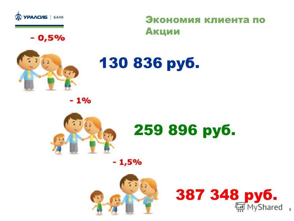 8 Экономия клиента по Акции 130 836 руб. 259 896 руб. 387 348 руб.