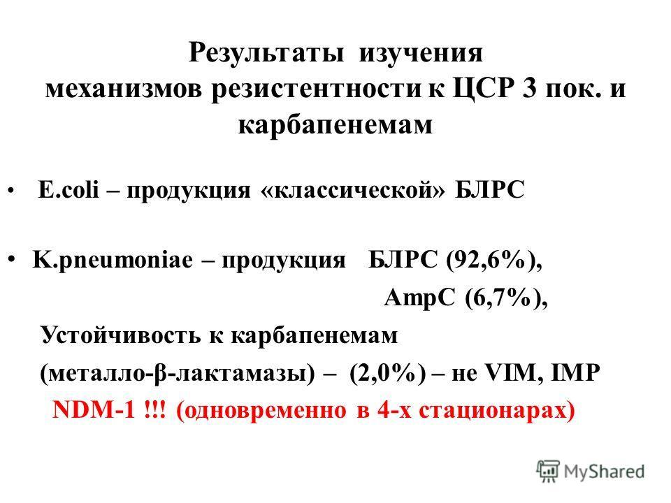 Результаты изучения механизмов резистентности к ЦСР 3 пок. и карбапенемам E.coli – продукция «классической» БЛРС K.pneumoniae – продукция БЛРС (92,6%), AmpC (6,7%), Устойчивость к карбапенемам (метало-β-лактамазы) – (2,0%) – не VIM, IMP NDM-1 !!! (од