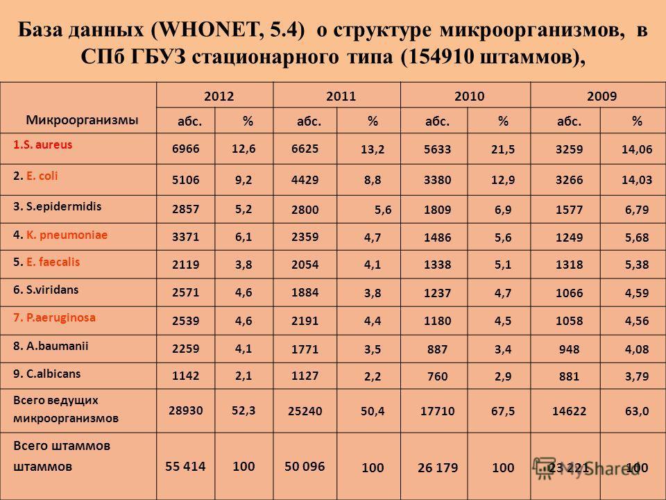 База данных (WHONET, 5.4) о структуре микроорганизмов, в СПб ГБУЗ стационарного типа (154910 штаммов), Микроорганизмы 2012201120102009 абс.% % % % 1.S. aureus 696612,6 6625 13,2563321,5325914,06 2. E. coli 51069,2 4429 8,8338012,9326614,03 3. S.epide