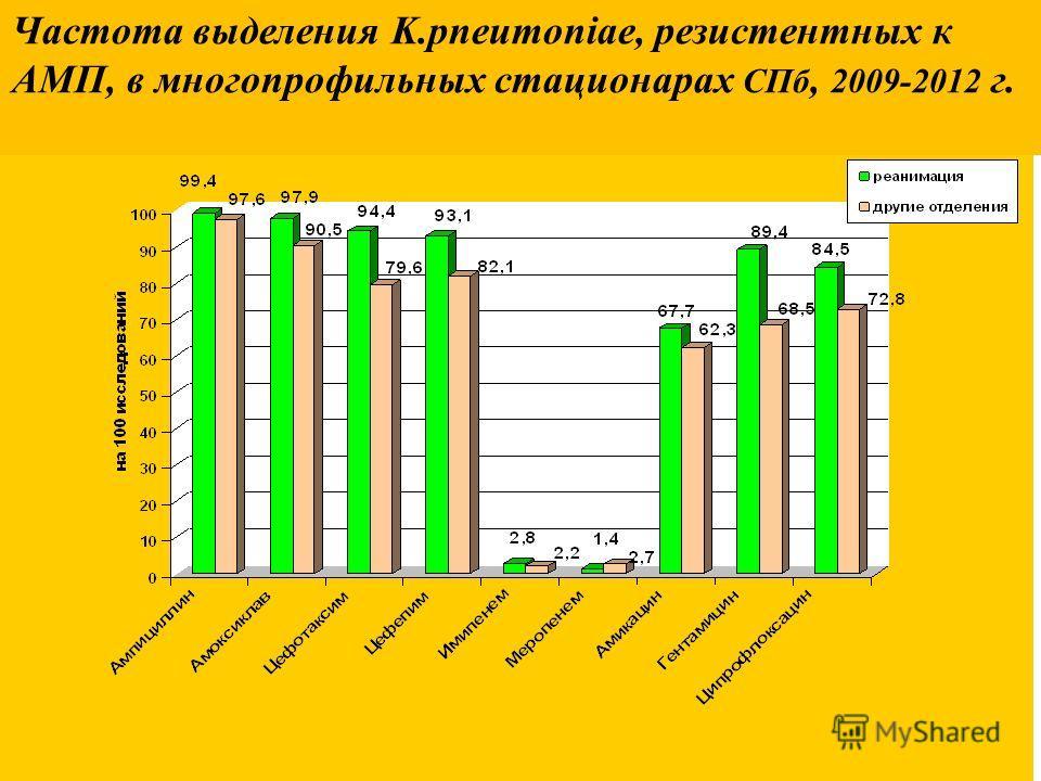 Частота выделения K.pneumoniae, резистентных к АМП, в многопрофильных стационарах СПб, 2009-2012 г.