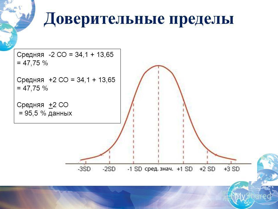 Средняя -2 СО = 34,1 + 13,65 = 47,75 % Средняя +2 СО = 34,1 + 13,65 = 47,75 % Средняя +2 СО = 95,5 % данных Доверительные пределы