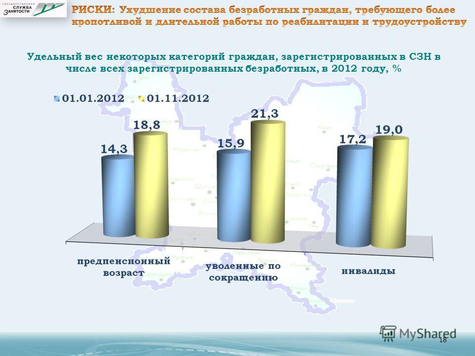 18 Удельный вес некоторых категорий граждан, зарегистрированных в СЗН в числе всех зарегистрированных безработных, в 2012 году, %