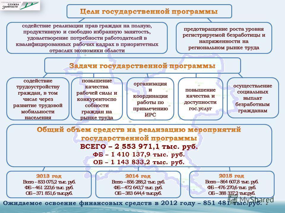 2 Ожидаемое освоение финансовых средств в 2012 году – 851 481 тыс.руб.