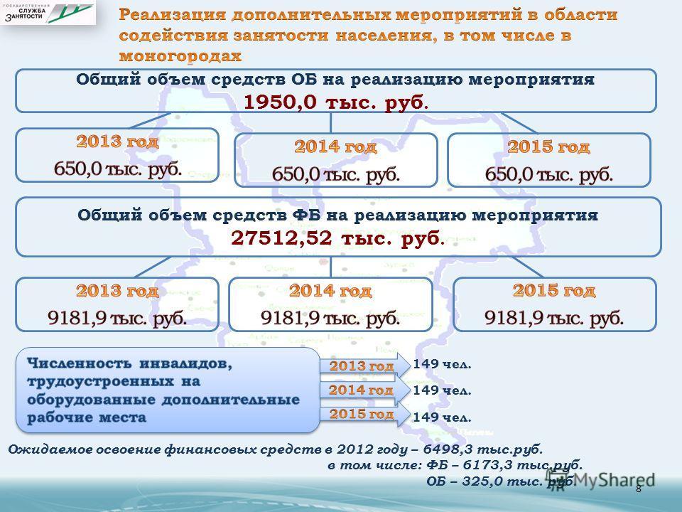 8 Ожидаемое освоение финансовых средств в 2012 году – 6498,3 тыс.руб. в том числе: ФБ – 6173,3 тыс.руб. ОБ – 325,0 тыс. руб. 149 чел.