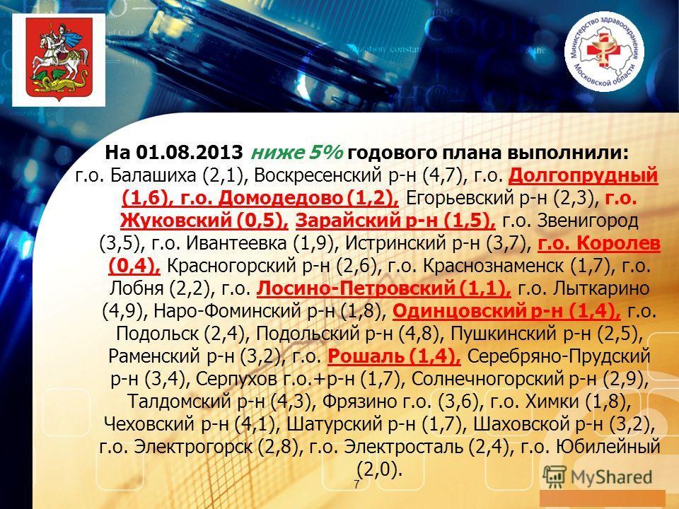 LOGO 7 На 01.08.2013 ниже 5% годового плана выполнили: г.о. Балашиха (2,1), Воскресенский р-н (4,7), г.о. Долгопрудный (1,6), г.о. Домодедово (1,2), Егорьевский р-н (2,3), г.о. Жуковский (0,5), Зарайский р-н (1,5), г.о. Звенигород (3,5), г.о. Ивантее