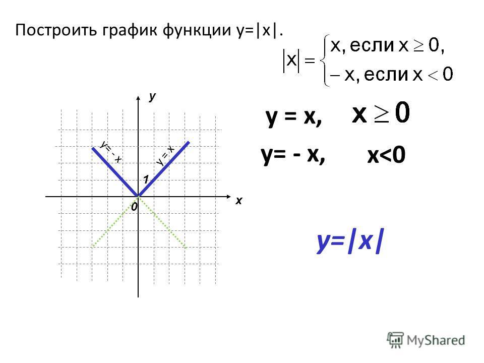 Построить график функции у=|x|. у = х, x y 0 1 у = х y= - x, y= - x x