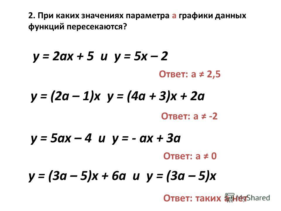 2. При каких значениях параметра а графики данных функций пересекаются? y = 2ax + 5 и y = 5x – 2 Ответ: a 2,5 y = (2a – 1)x y = (4a + 3)x + 2a Ответ: a -2 y = 5ax – 4 и y = - ax + 3a Ответ: a 0 y = (3a – 5)x + 6a и y = (3a – 5)x Ответ: таких a нет