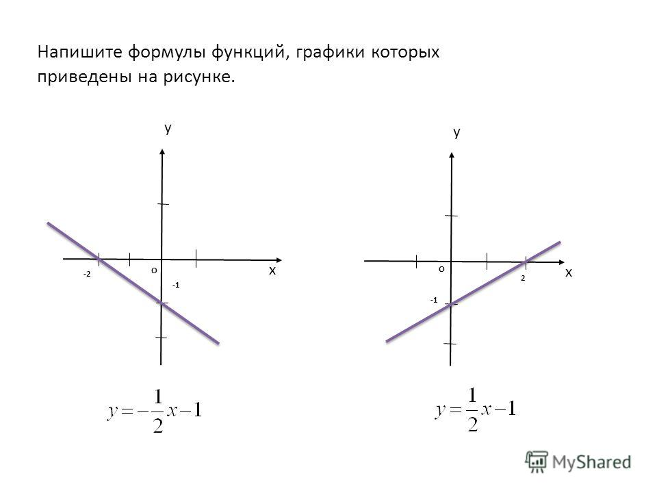 х у -2 О х у 2 О Напишите формулы функций, графики которых приведены на рисунке.