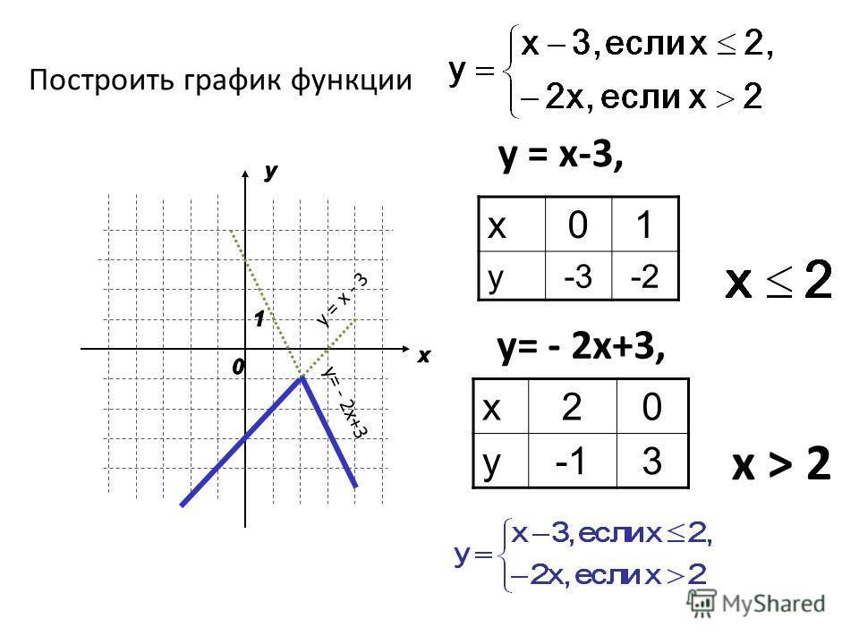 Построить график функции у = x-3, у = x - 3 y= - 2x+3, y= - 2x+3 x > 2 x01 y-3-2 x20 y3