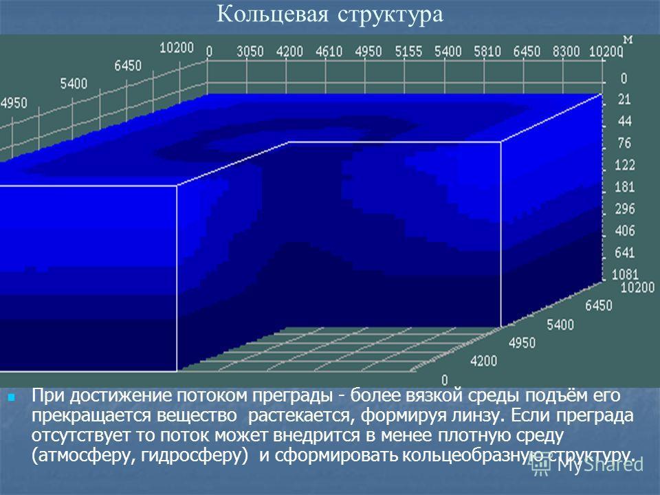 Кольцевая структура При достижение потоком преграды - более вязкой среды подъём его прекращается вещество растекается, формируя линзу. Если преграда отсутствует то поток может внедрится в менее плотную среду (атмосферу, гидросферу) и сформировать кол