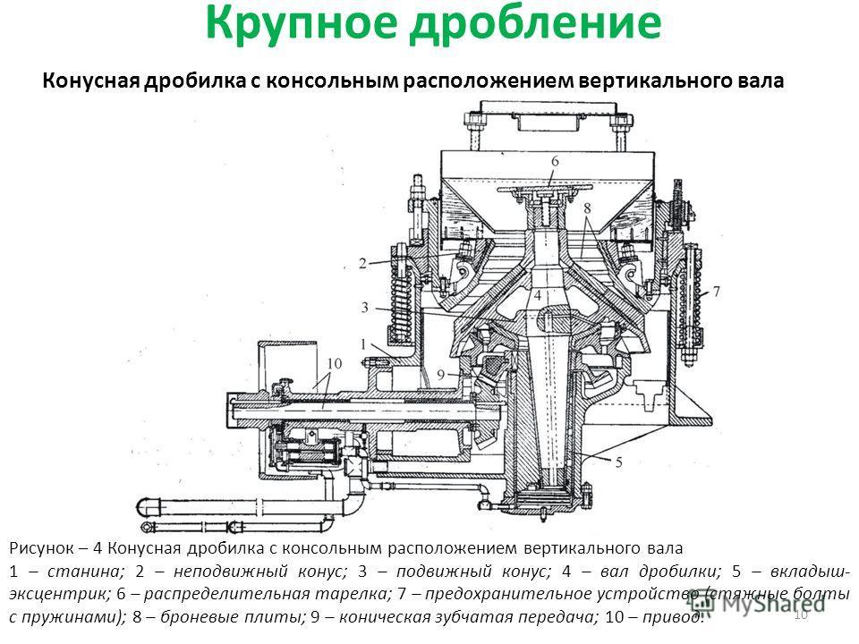 Крупное дробление 10 Конусная дробилка с консольным расположением вертикального вала Рисунок – 4 Конусная дробилка с консольным расположением вертикального вала 1 – станина; 2 – неподвижный конус; 3 – подвижный конус; 4 – вал дробилки; 5 – вкладыш- э
