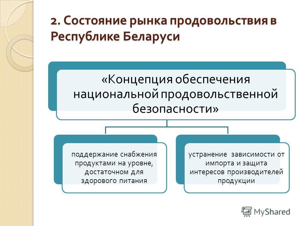 2. Состояние рынка продовольствия в Республике Беларуси « Концепция обеспечения национальной продовольственной безопасности » поддержание снабжения продуктами на уровне, достаточном для здорового питания устранение зависимости от импорта и защита инт