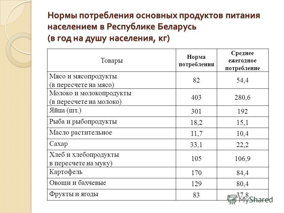 Нормы потребления основных продуктов питания населением в Республике Беларусь ( в год на душу населения, кг ) Товары Норма потребления Среднее ежегодное потребление Мясо и мясопродукты (в пересчете на мясо) 8254,4 Молоко и молокопродукты (в пересчете