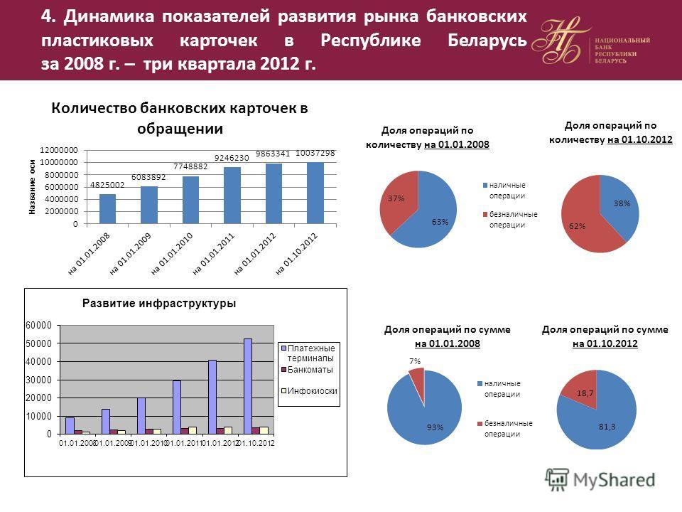 4. Динамика показателей развития рынка банковских пластиковых карточек в Республике Беларусь за 2008 г. – три квартала 2012 г.