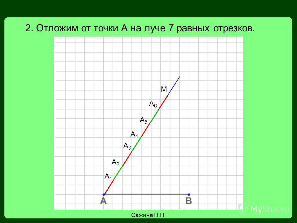МОУ гимназия 19. Учитель Сажина Н.Н. 2. Отложим от точки А на луче 7 равных отрезков. М А1А1 А2А2 А3А3 А4А4 А5А5 А6А6
