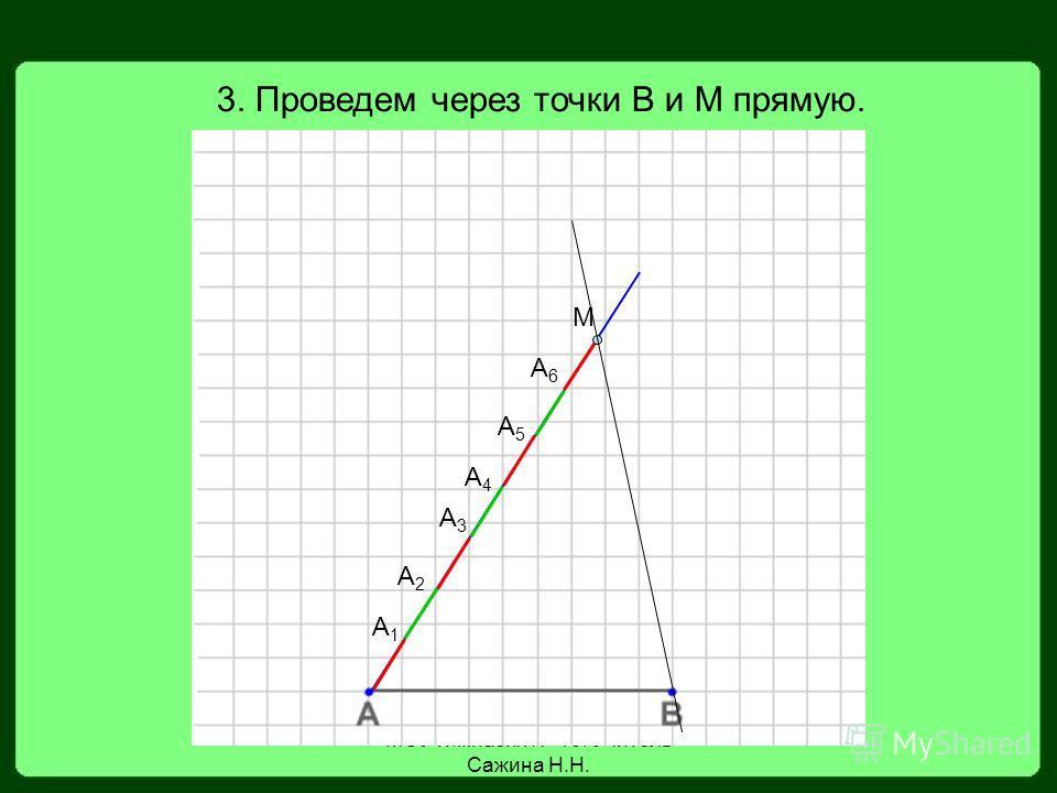 МОУ гимназия 19. Учитель Сажина Н.Н. 3. Проведем через точки В и М прямую. М А1А1 А2А2 А3А3 А4А4 А5А5 А6А6