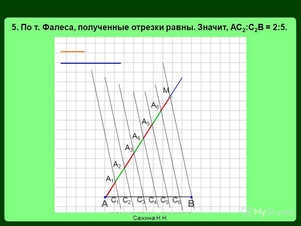 МОУ гимназия 19. Учитель Сажина Н.Н. 5. По т. Фалеса, полученные отрезки равны. Значит, АС 2 :С 2 В = 2:5. М А1А1 А2А2 А3А3 А4А4 А5А5 А6А6 С1С1 С2С2 С3С3 С4С4 С5С5 С6С6