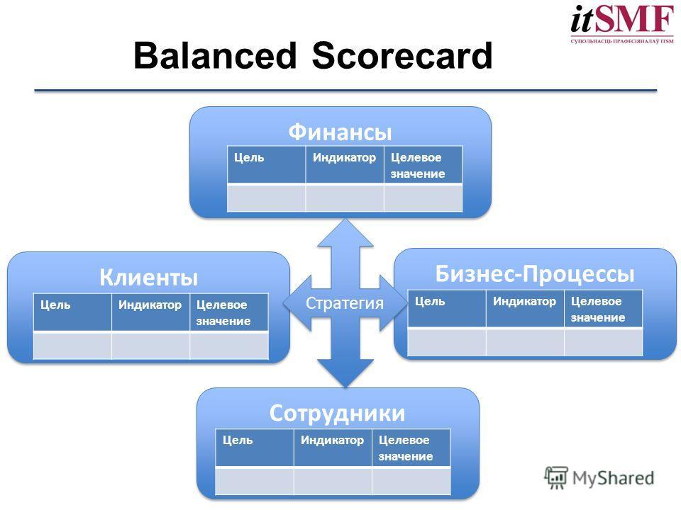 Balanced Scorecard Финансы Цель ИндикаторЦелевое значение Клиенты Цель ИндикаторЦелевое значение Бизнес-Процессы Цель ИндикаторЦелевое значение Сотрудники Цель ИндикаторЦелевое значение Стратегия
