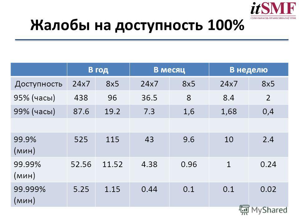 Жалобы на доступность 100% В годы месяцВ неделю Доступность 24x78x524x78x524x78x5 95% (часы)4389636.588.42 99% (часы)87.619.27.31,61,680,4 99.9% (мин) 525115439.6102.4 99.99% (мин) 52.5611.524.380.9610.24 99.999% (мин) 5.251.150.440.1 0.02