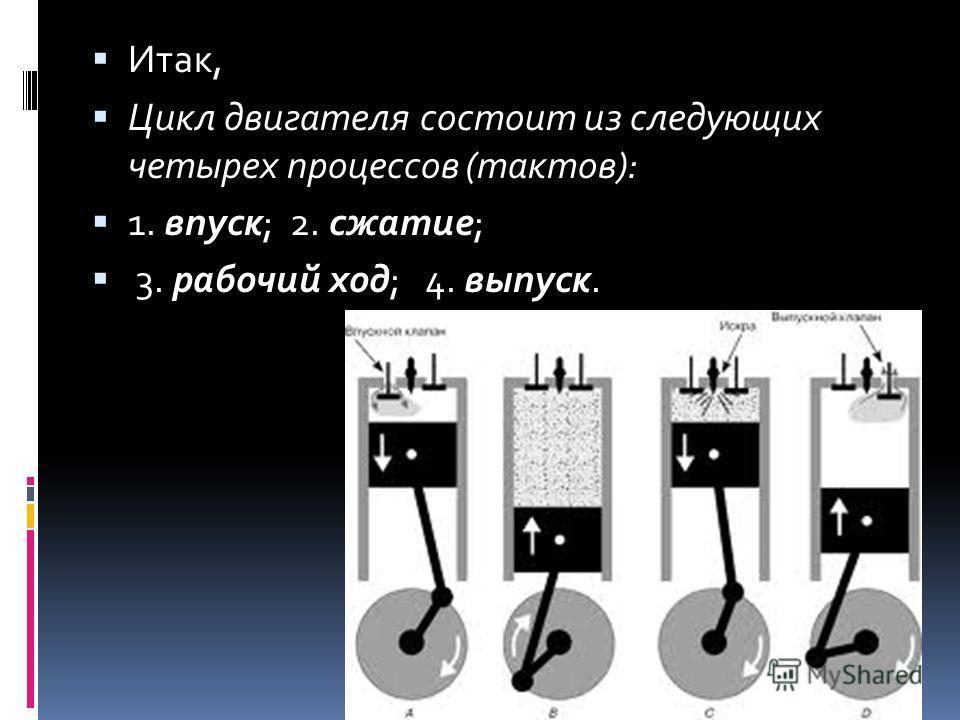 Итак, Цикл двигателя состоит из следующих четырех процессов (тактов): 1. впуск; 2. сжатие; 3. рабочий ход; 4. выпуск.