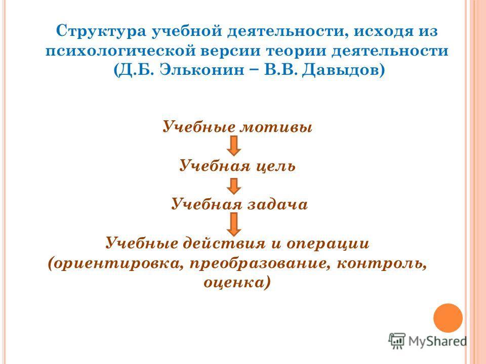 Структура учебной деятельности, исходя из психологической версии теории деятельности (Д.Б. Эльконин В.В. Давыдов) Учебные мотивы Учебная цель Учебная задача Учебные действия и операции (ориентировка, преобразование, контроль, оценка)
