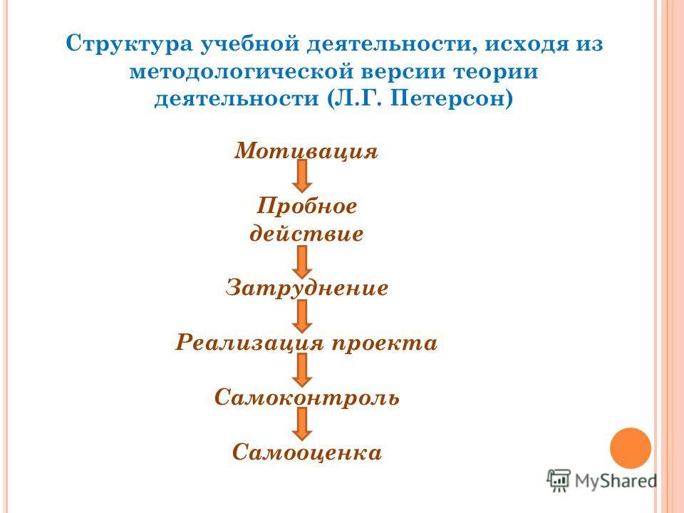 Структура учебной деятельности, исходя из методологической версии теории деятельности (Л.Г. Петерсон) Мотивация Пробное действие Затруднение Реализация проекта Самоконтроль Самооценка