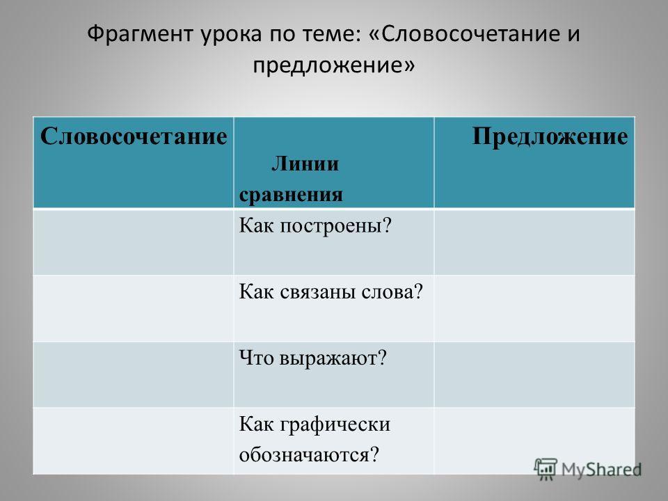 Фрагмент урока по теме: «Словосочетание и предложение» Словосочетание Линии сравнения Предложение Как построены? Как связаны слова? Что выражают? Как графически обозначаются?