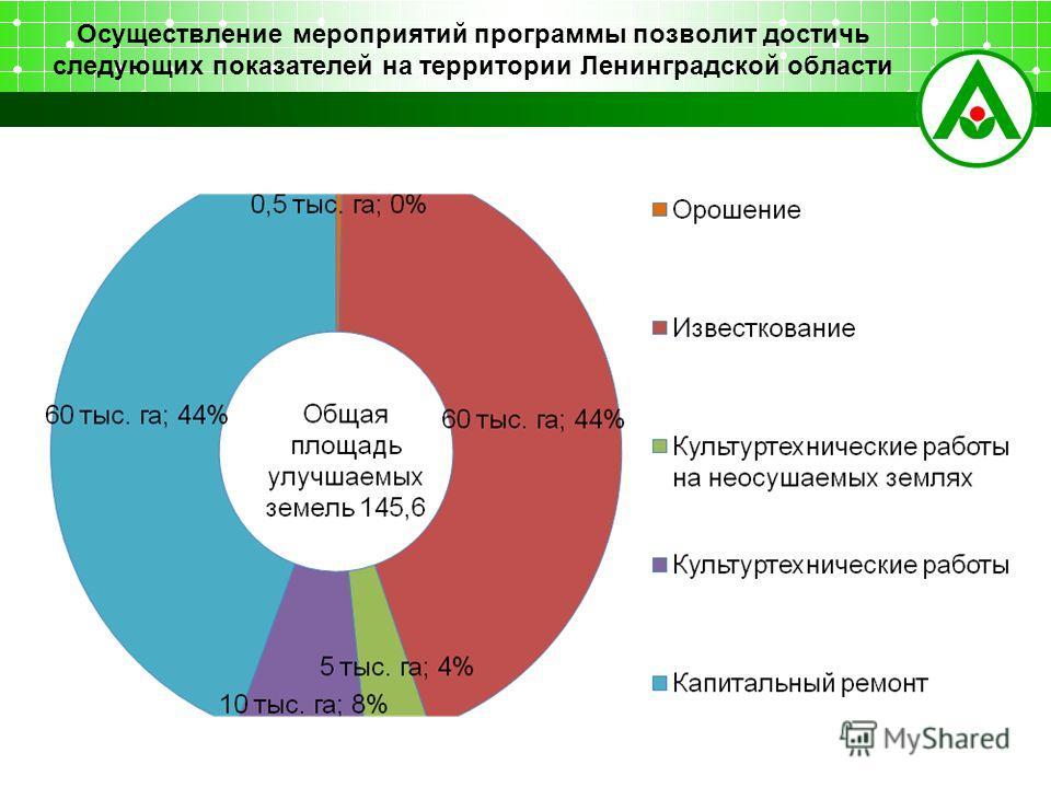 Осуществление мероприятий программы позволит достичь следующих показателей на территории Ленинградской области