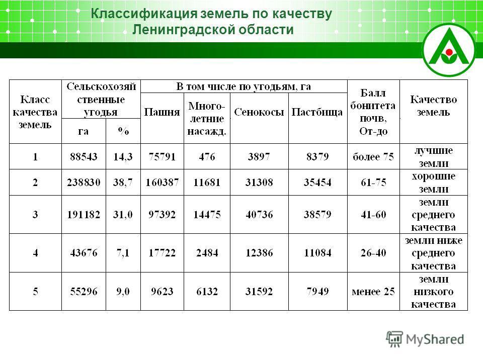 Классификация земель по качеству Ленинградской области