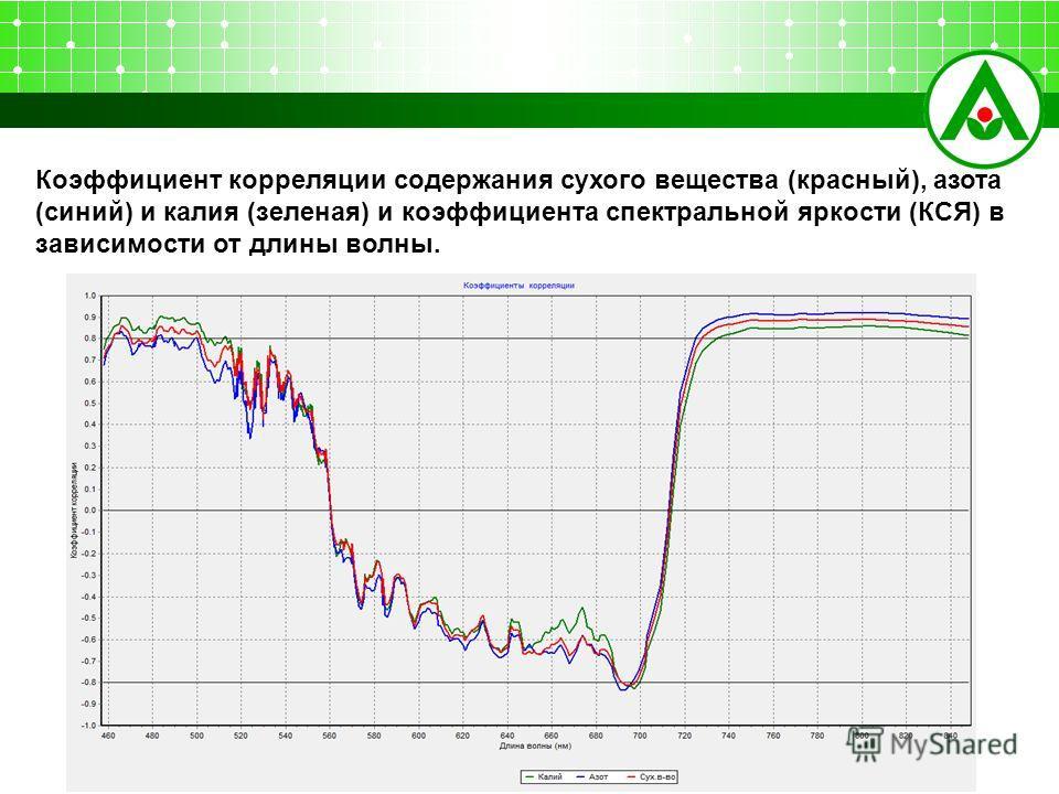 Коэффициент корреляции содержания сухого вещества (красный), азота (синий) и калия (зеленая) и коэффициента спектральной яркости (КСЯ) в зависимости от длины волны.