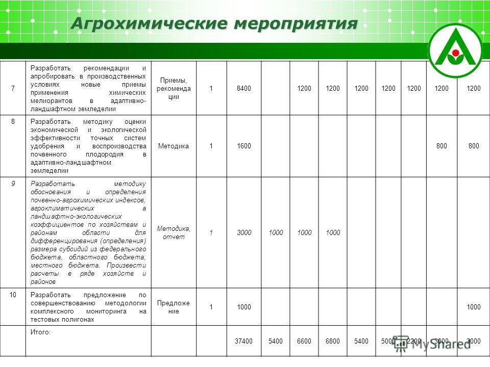 Агрохимические мероприятия 7 Разработать рекомендации и апробировать в производственных условиях новые приемы применения химических мелиорантов в адаптивно- ландшафтном земледелии Приемы, рекомендации 184001200 8Разработать методику оценки экономичес