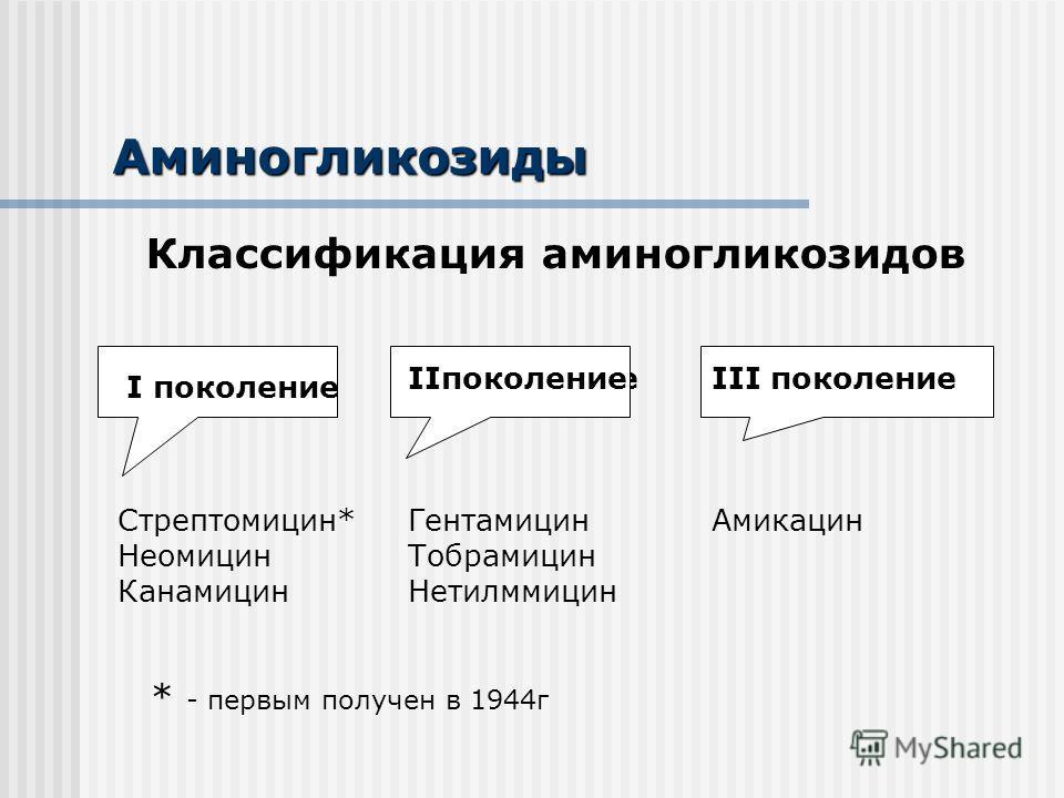 Аминогликозиды Классификация аминогликозидов * I поколение Стрептомицин* Неомицин Канамицин II поколениеIII поколение Амикацин IIпоколение Гентамицин Тобрамицин Нетилммицин I поколение * - первым получен в 1944 г